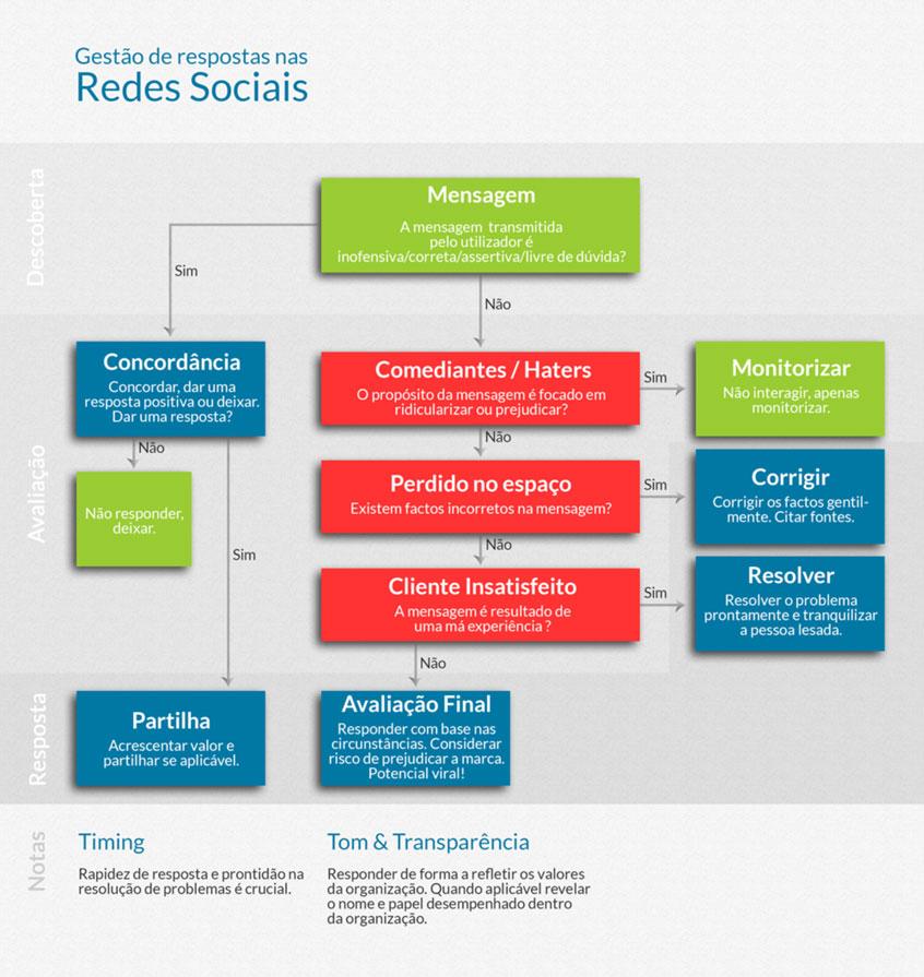 Diagrama apra gestão de respostas no Facebook